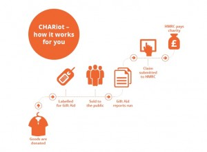 CHARiot infographic